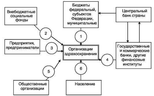 Схема каналов финансирования