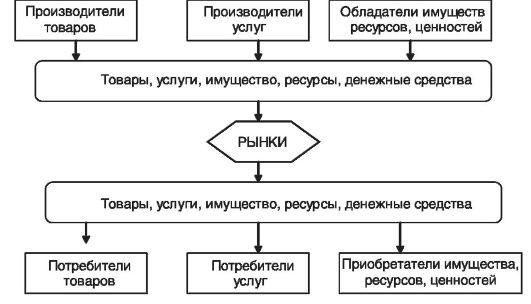 Схема товарных потоков на
