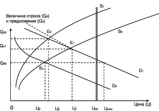Схема саморегулирования рынка
