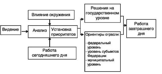 Схема координации действий в