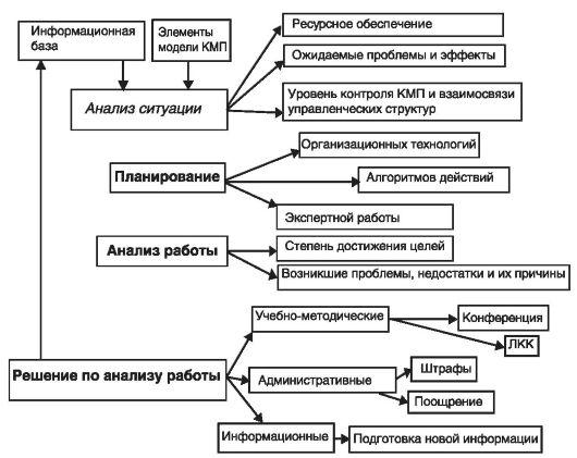 Схема модели управления КМП в