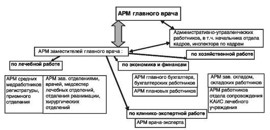 Общая функциональная схема АРМ