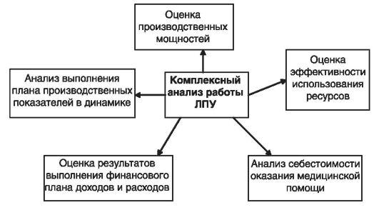 анализа работы ЛПУ