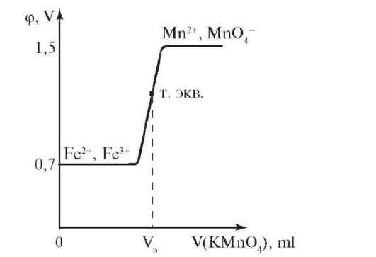 Кривая потенциометрического