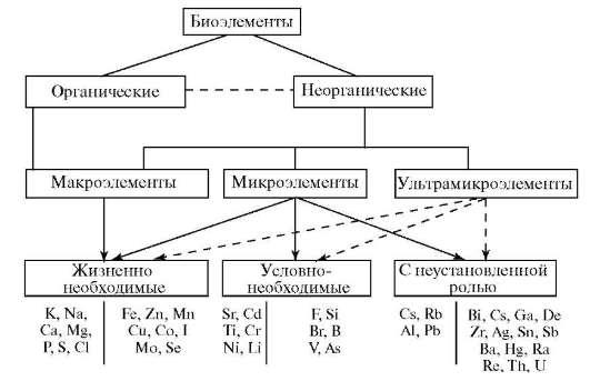 Классификация биогенных