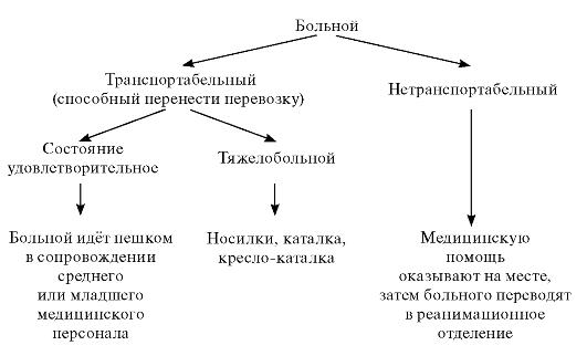 Схема выбора способа