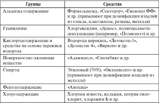 Методы дезинфекции медицинских