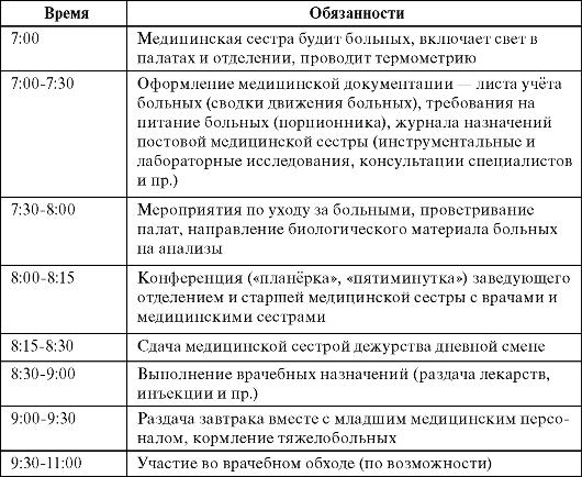 должностные инструкции палатной медсестры терапевтического отделения