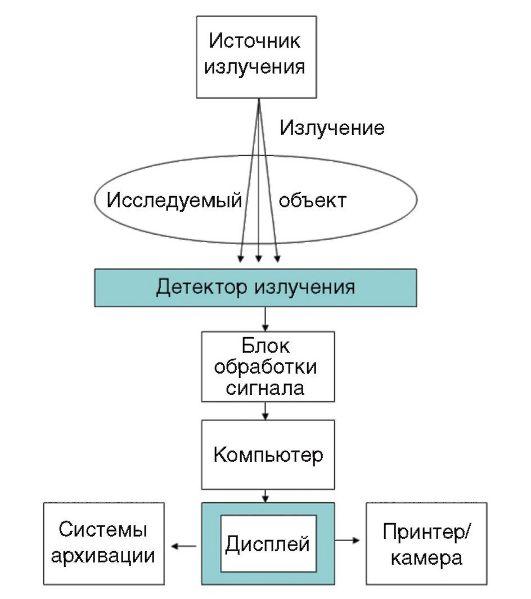 схема устройства аппаратов