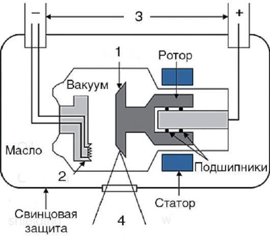 Схема устройства рентгеновской