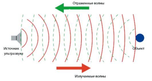 Принцип работы ультразвуковой