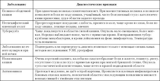 МОДУЛЬ 5 ОПУХОЛИ