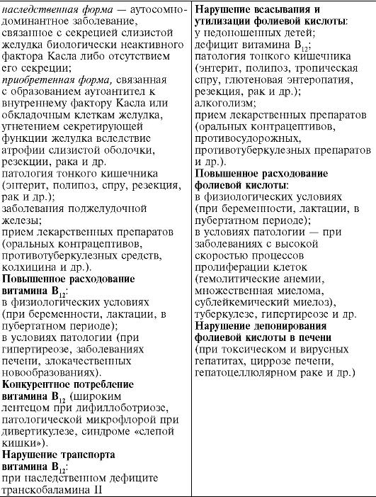 Схема метаболизма витамина В12