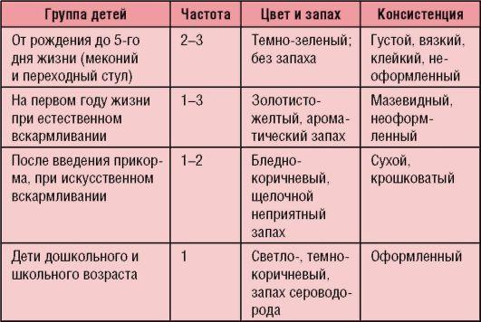 Таблица 1-7.