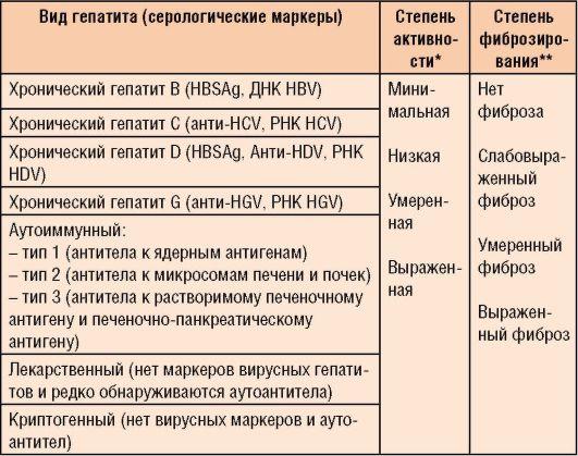 Можно ли ставить прививку от гепатита при эко