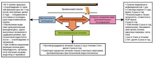 Клинические признаки цирроза