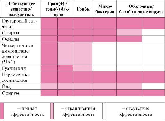 график проветривания роддомов: