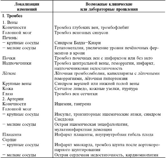 Таблица 13-10.