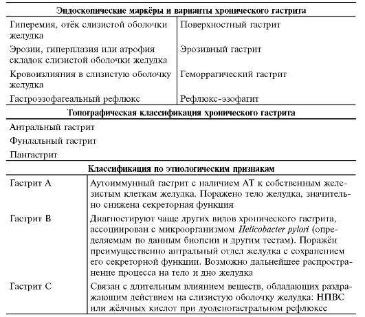 Из: Баранов А.А. и соавт.