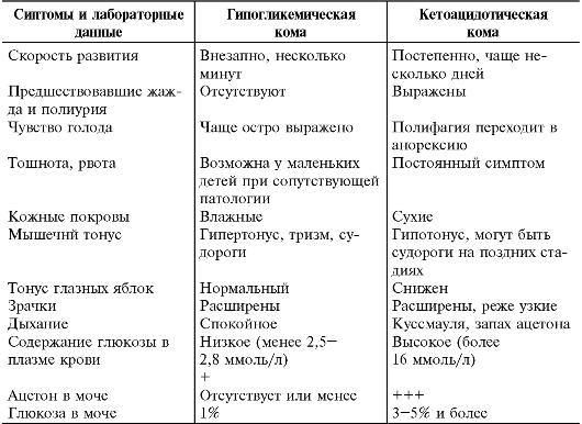 Гипергликемическая и гипогликемическая кома отличия