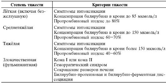 Классификация желтух по федорову