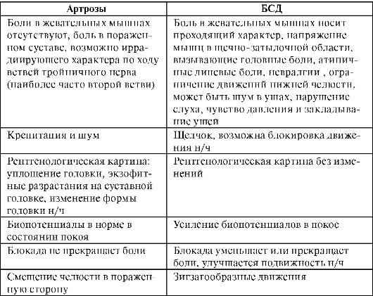 дифференциальная диагностика артрозов
