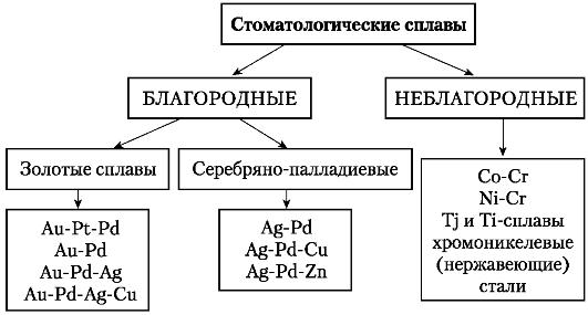 Реферат виды металлов и сплавов 7937
