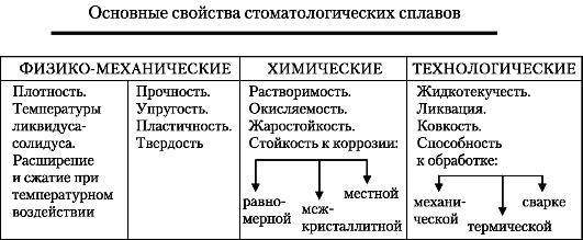 Металлы и сплавы схема