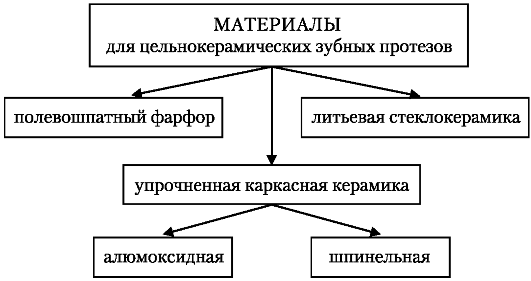 Схема 11.1. Виды керамики для