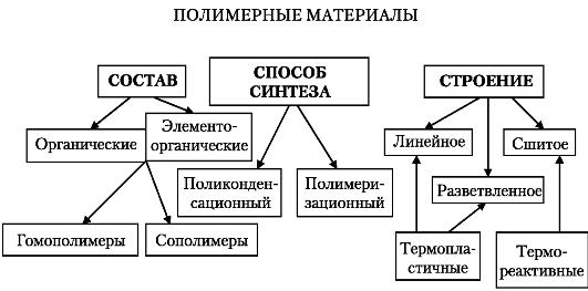 Схема 12.2.