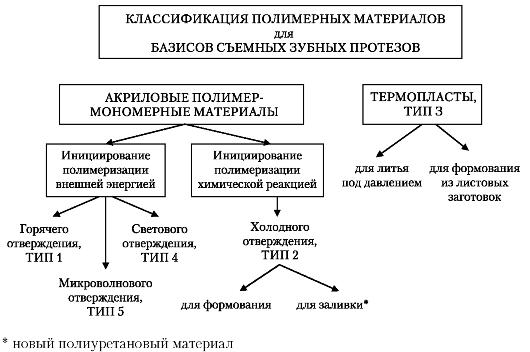 Классификация полимерных