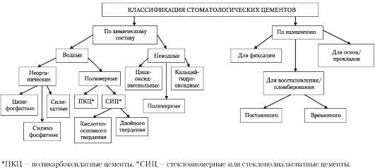 Схема 23.1. Классификация