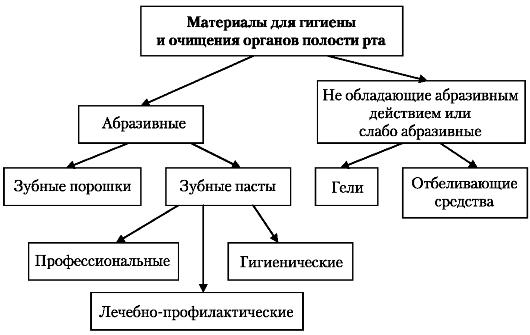 Схема 28.4. Классификация