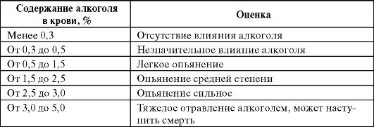 Анализ на алкоголь в крови в домашних условиях 134