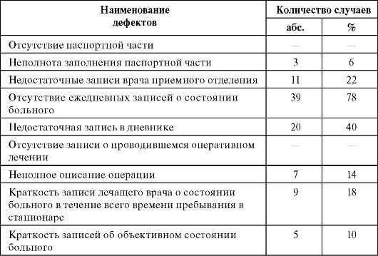 Окончание табл. 9.2