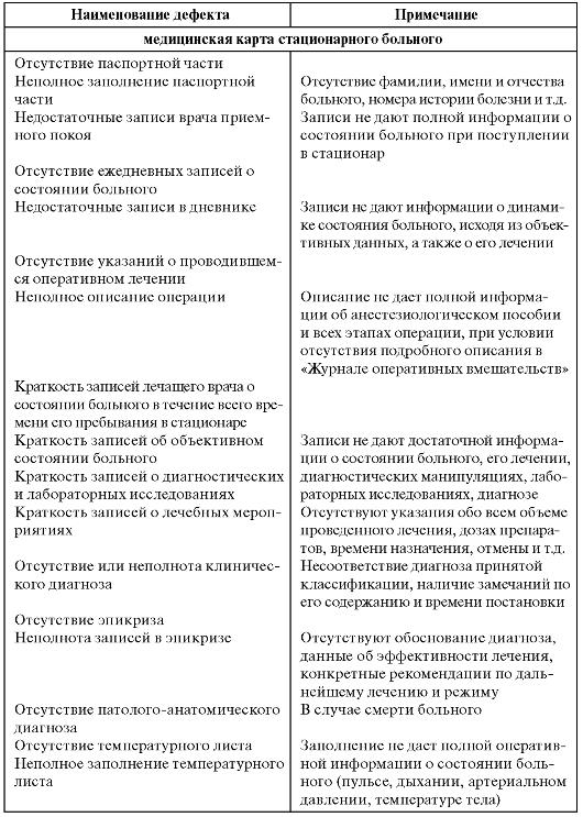 Инструкция По Заполнению И Ведению Первичной Медицинской