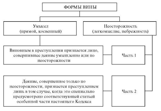 Схема 1.2. Формы вины