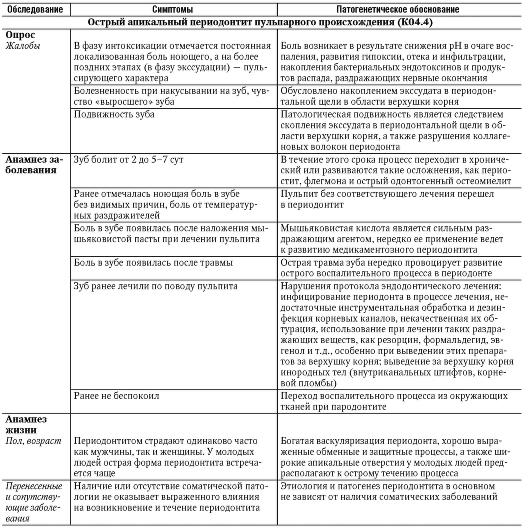 Дифференциальная диагностика периодонтитов временных зубов