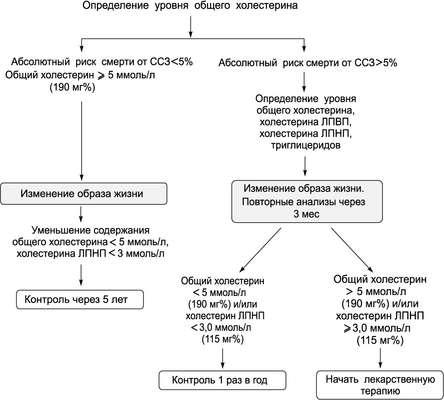Лекарства от холестерина ниацин