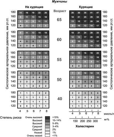 параметры холестерина в крови