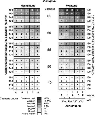 уровень холестерина ибс