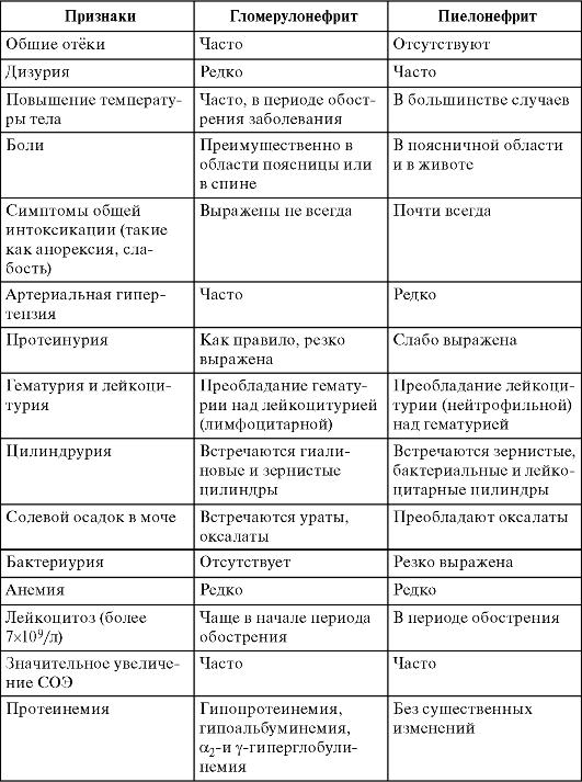 обструктивного пиелонефрита у