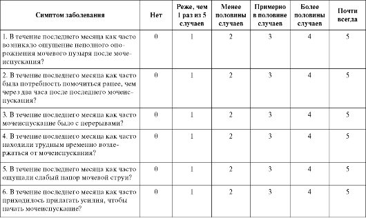 Оценки симптомов при заболеваниях простаты ipss
