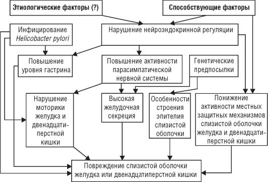 язвенная болезнь. лечения