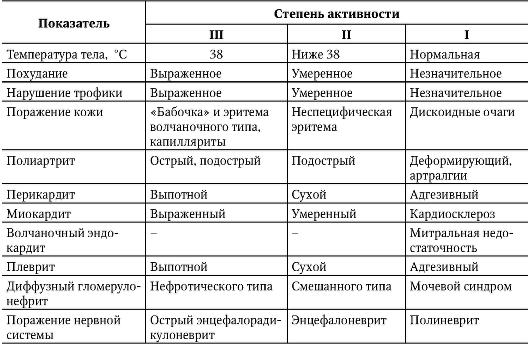Дифференциальная схема при суставном синдроме стандарт лечения артроза коленного сустава