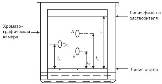 Схема разделения компонентов А