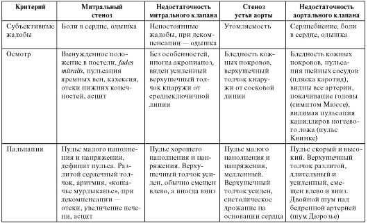 круги кровообращения таблица биология