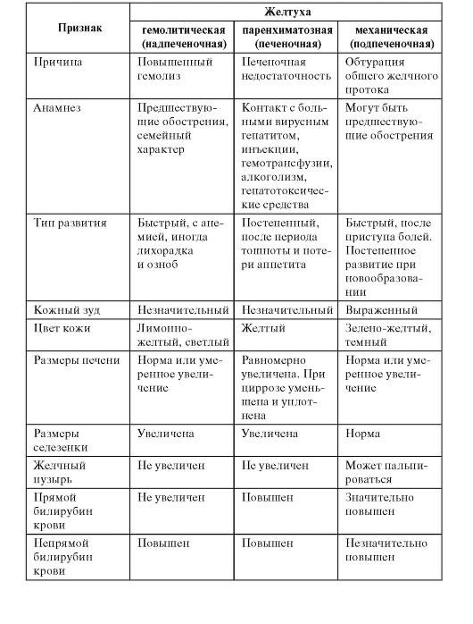 Обтурационная желтуха диф диагностика