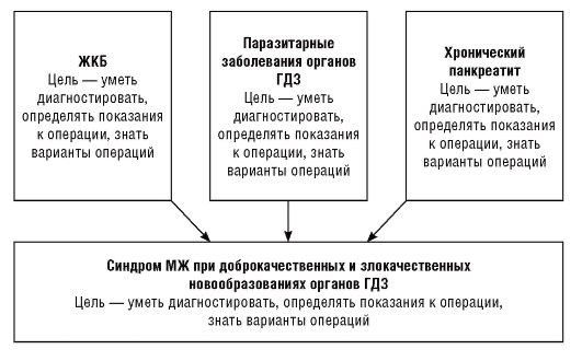 Схема 29.