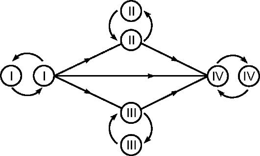Совместимость групп крови (схема).  Определение совместимости крови по Rh-фактору проводят в случае неблагополучного...